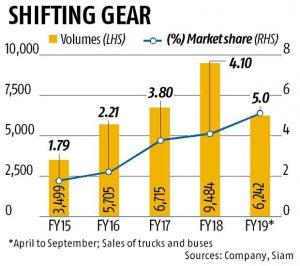 mahindra sales report