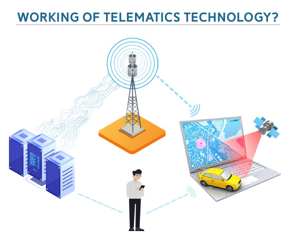 working-of-telematics-technology