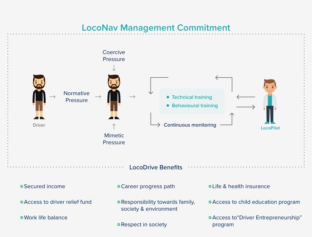LocoDrive Model
