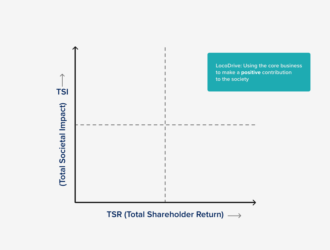 LocoDrive- Total Societal Impact
