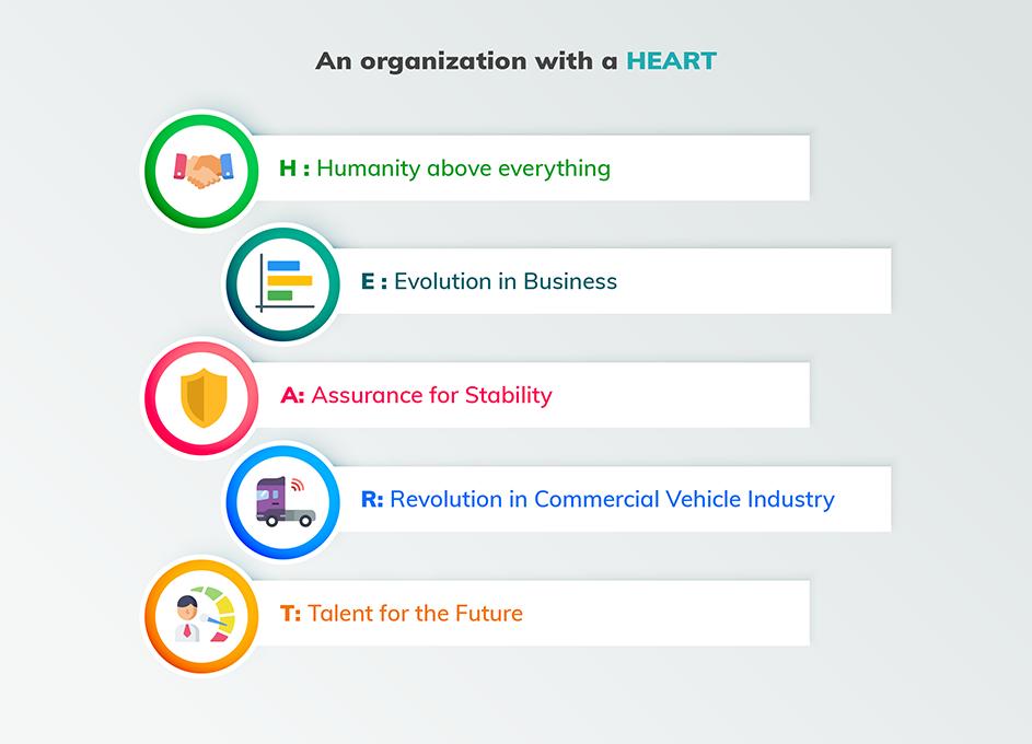 Organzation with a HEART LocoNav